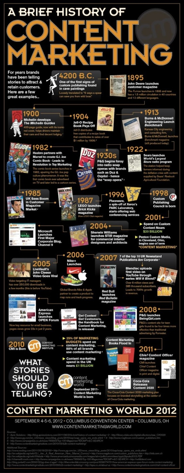 content_marketing_history_infographic.jpg